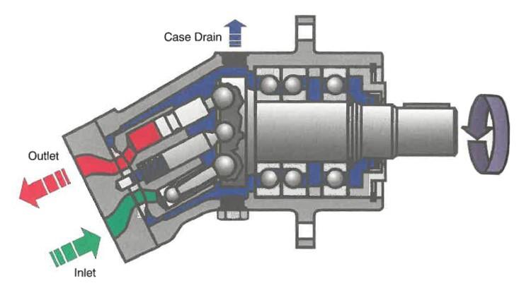 ปั๊มไฮดรอลิคแบบลูกสูบ (Piston Pump)